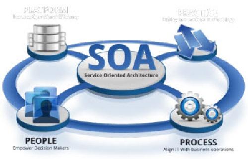 فایل (Word) معماری سرویس گرا و ارائه روشی برای طراحی مبتنی بر سرویس