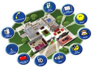دانلود فایل word پروژه بررسی کامل خانه های هوشمند