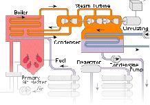 پروژه سیستم های کنترل گسترده DCS مورد استفاده در نیروگاه ها