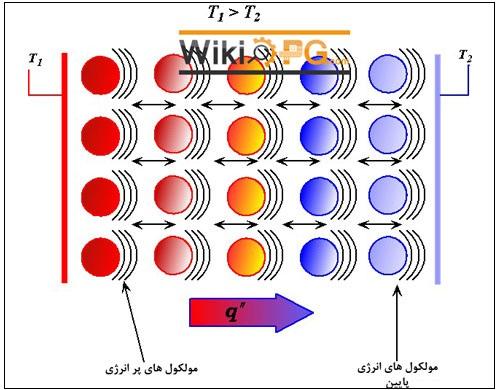 دانلود فایل ورد Word مقاله انتقال حرارت به سیالات