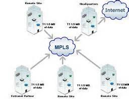 فایل ورد Word پروژه مدلسازی و شبیه سازی سوئیچ MPLS و بررسی مقایسه ای نرم افزارهای موجود