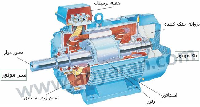 دانلود پروژه کاهش ظرفیت موتور القایی در ترکیب ولتاژهای نامتعادل-همراه با طراحی متلب