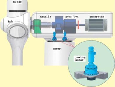 شبیه سازی کنترل سیستم توربین بادی با استفاده از کنترل کننده شبکه عصبی