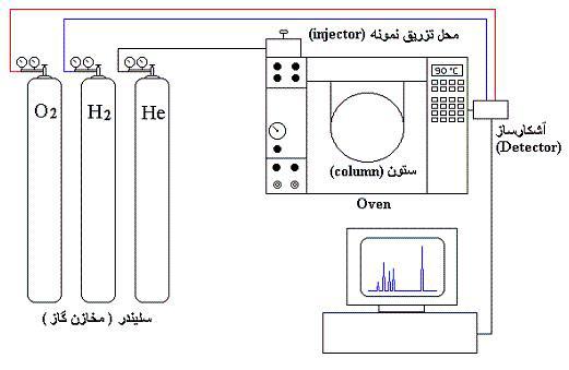 دانلود مبانی کروماتوگرافی گازی Gas Chromatography