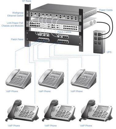 دانلود آموزش کامل نصب و راه اندازی تلفن سانترال