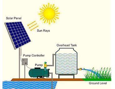 دانلود تحقیق پمپ های خورشیدی