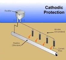 دانلود کتاب راهنمای حفاطت کاتدی خطوط لوله و سازه های فولادی