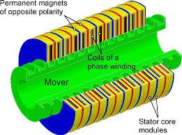 13 مقاله ژورنال در مورد ماشین های الکتریکی لوله ای خطی