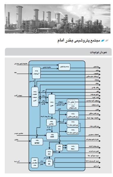 گزارش کارآموزی معرفی همه واحدهای پتروشیمی ایران به شرح کامل در 340 صفحه