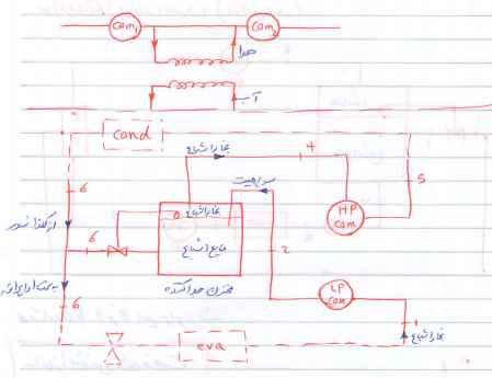 طراحی دستی سرد خانه