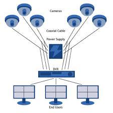 اجزای سیستم و حفاظت دستگاه