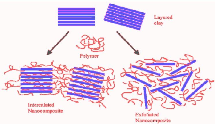 دانلود مقاله کاربرد نانوتکنولوژی در تولید منسوجات با کارایی بالا