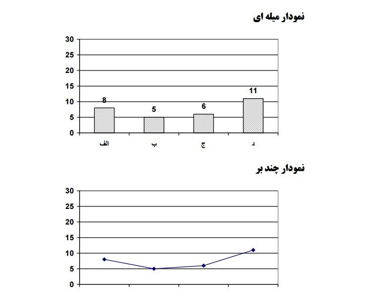 پروژه آماری بررسي ارتباط بين اوقات فراغت و مطالعه دانش آموزان در ايام تعطيل