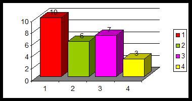 دانلود پروژه ی آماری بررسی بین اوقات فراغت وعملکرد دانش آموزان در مدرسه وخانه