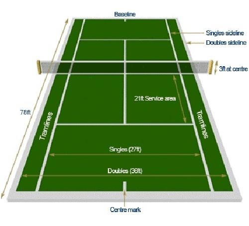 استاندارد های طراحی سالن تنیس