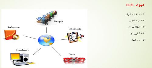 آموزش کامل مبانی سیستم اطلاعات جغرافیایی