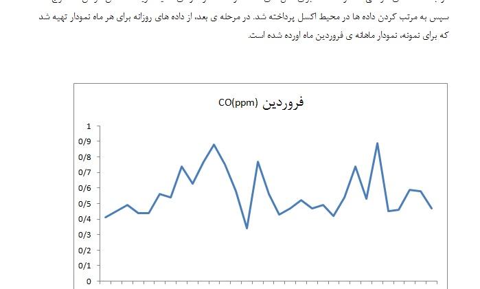 پروژه بررسی داده های آلودگی هوای شهر کرمان
