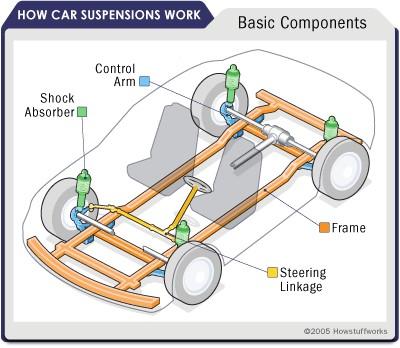 طراحی سیستم تعلیق برای محموله حساس کامیونت