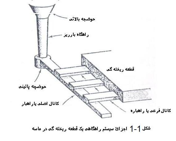 اصول و مبانی طراحی سیستم راهگاهی و تغذیه گزاری در فولاد ها و چدن ها