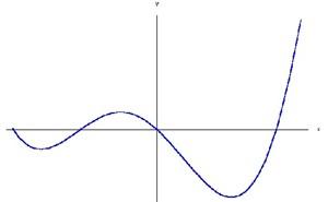 برنامه mfile پیدا کردن ریشه معادله به روش نصف کردن