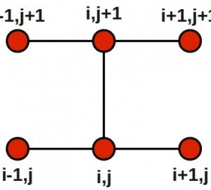 توضیح روند روش کرانک نیکلسون به کمک یک مثال