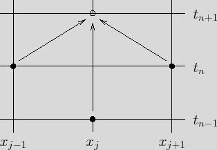برنامه متلب حل معادله به روش  dofurt frankel