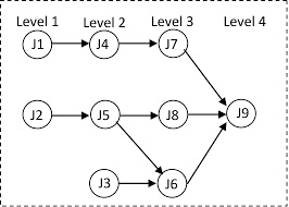 پروژه کامل استفاده از بهینه سازی استوار در حل مسأله زمانبندی ماشین های موازی و کدنویسی آن در نرم افزار GAMS