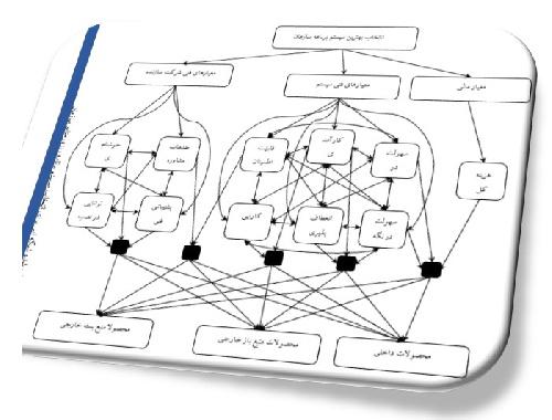 پروژه آماده و کامل از کاربرد روش فرآیند تحلیل شبکه فازی fuzzy ANP در انتخاب تامین کننده