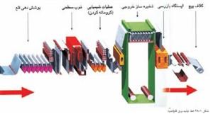 پروژه ای در مورد تولید و کاربردهای ورقهای فلزی در صنعت