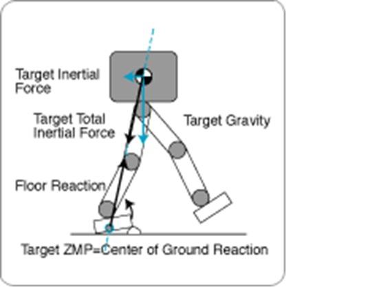 پروژه درس دینامیک ماشین با عنوان مکانیزم راه رفتن انسان در قالب فایل پاورپوینت