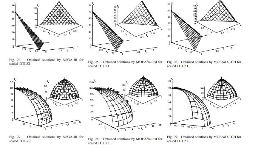 کد متلب الگوریتم ژنیتیک ورژن 3 (NSGA3)