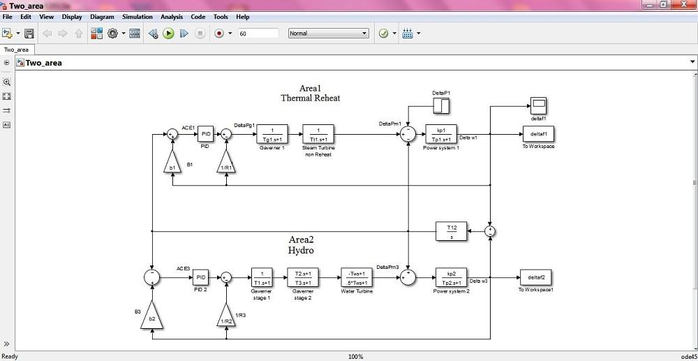 بهينه سازي PID کنترلر براي  مساله  کنترل بار - فرکانس  LFC با استفاده از الگوريتم بهينه سازيPSO PSO