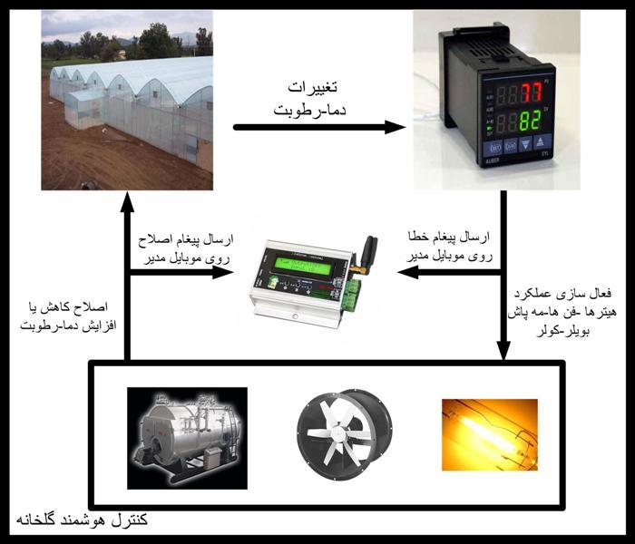 دانلود تحقیق کنترل میکرو اقلیم در گلخانههای هوشمند
