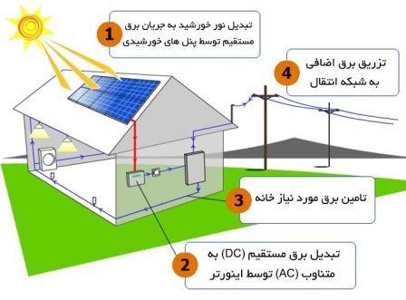 دانلود پاورپوینت استفاده از انرژيهاي خورشيدی در صنعت ساختمان