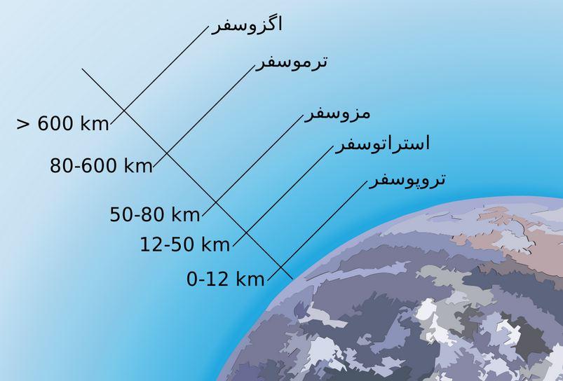 دانلود پاورپوینت شناخت و تحلیل جو(اتمسفر)