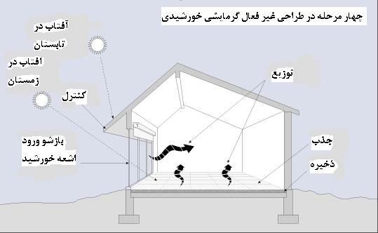 دانلود پاورپوینت بررسی طراحی غیرفعال خورشیدی پایدار در ساختمانهای مسکونی تهران