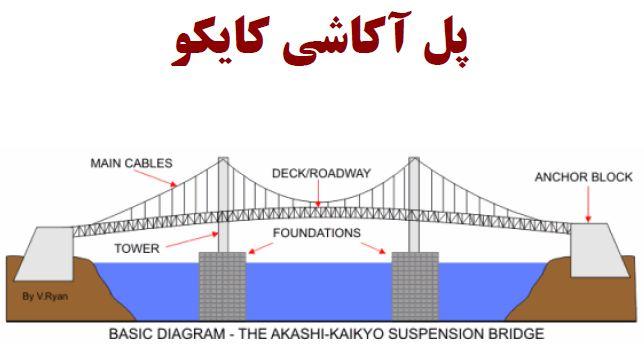 دانلود تحقیق در مورد پل آکاشی کایکو(Akashi-Kaikyo Bridge)
