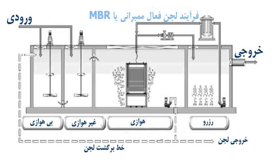 دانلود پروژه کارآموزی بررسی سیستم تصفیه فاضلاب کارخانه