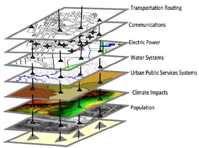 دانلود پروژه سمینار شهرسازی با موضوع و عنوان تاسیسات و زیرساختهای شهری