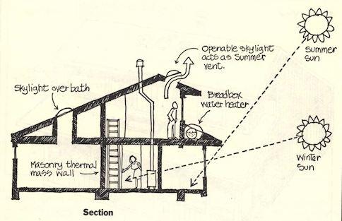 دانلود پاورپوینت سیستمهای غیرفعال خورشیدی