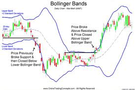 استراتژی های معاملاتی باند بولینگر bolinger bands
