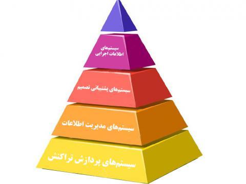 سیستم های اطلاعاتی مدیریت(مدل سازی اطلاعات)