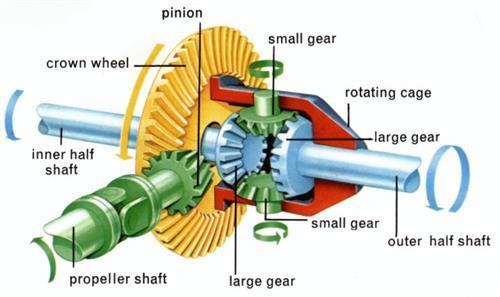 روشهای ساخت چرخ دندهای ساده
