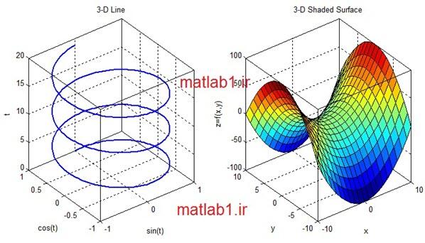 نمودار سه بعدی و باز هم نمودارهای Interactive