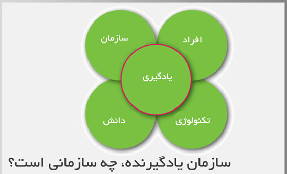 سازمان یادگیرنده و مدیریت دانش