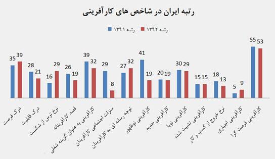 کار آفرینی در ایران
