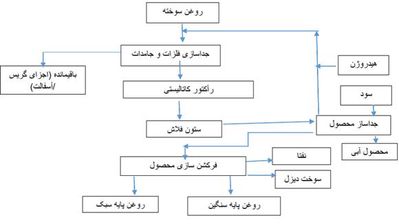 نمودارها و شکل های پروسه طراحی