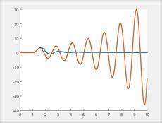 دانلود شبیه سازی نشان دادن تاثیر PSS بر پایداری سیستم قدرت در نرم افزار متلب
