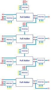 دانلود پروژه طراحی ۴-bit ALU