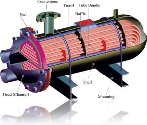 مبدل های حرارتی پوسته و لوله (shell & tube heat exchanger)
